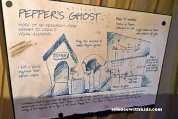 Pepper's ghost image