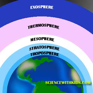 Atmosphere Facts Sciencewithkids Com