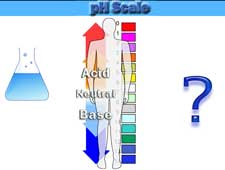 measure body pH